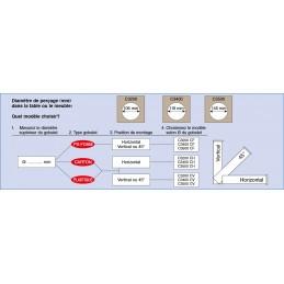 Distributeur de gobelet : tableau des différents modèles.